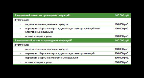 Банковская карта Мегафона.